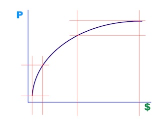 Price - Performance Curve, Image by Steve Kaye, in How to Buy the Best Camera for yourself